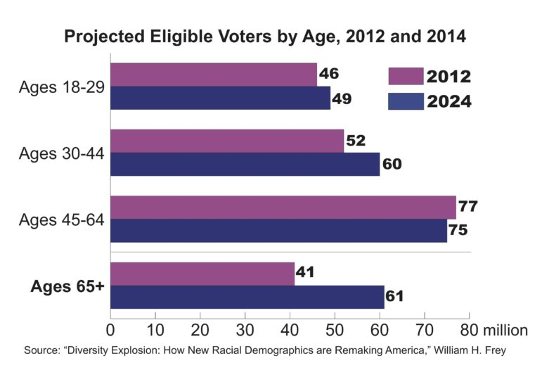 Projected_Eligibility_of_Voters_Final