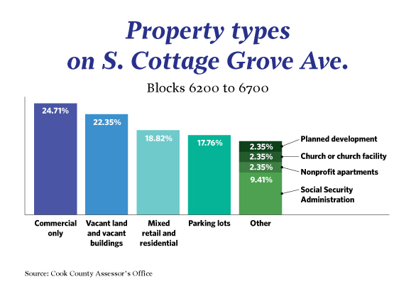 Property types on S. Cottage Grove Ave.