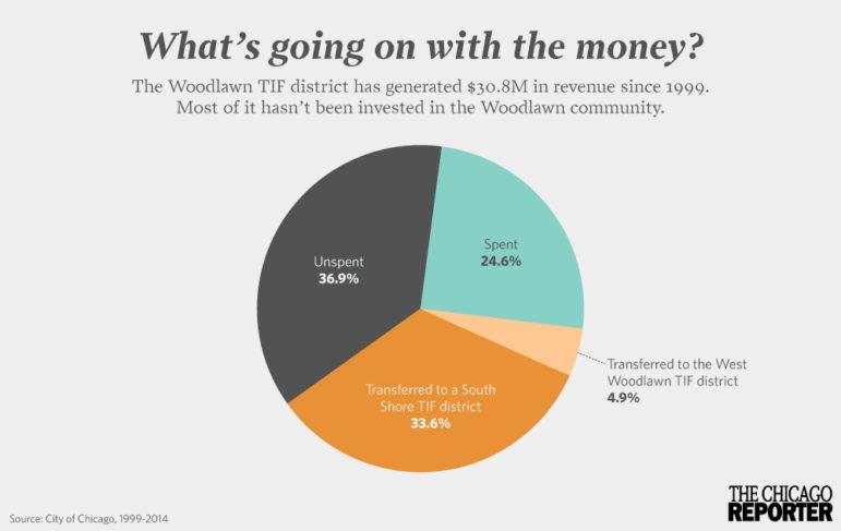 Woodlawn TIF pie chart
