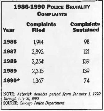 police-brutality-complaints