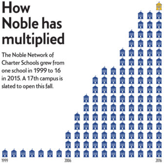 how-noble-multiplied