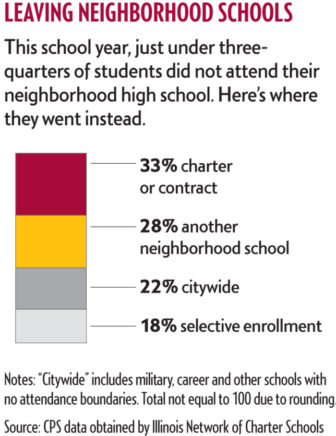 leaving-neighborhood-schools